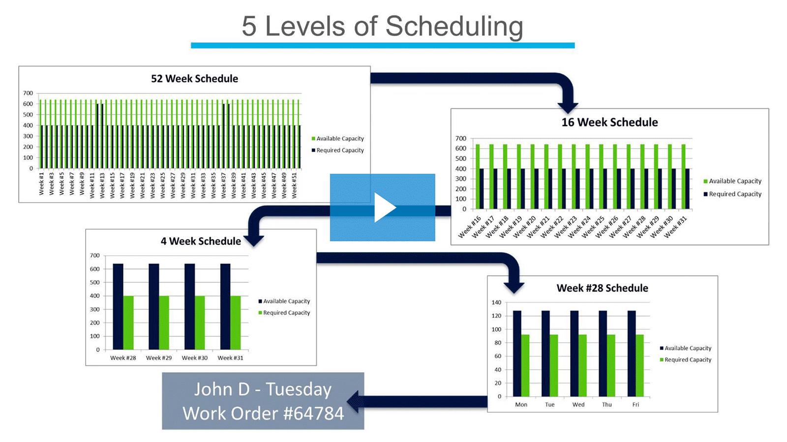 webinar-5-levels-scheduling.png