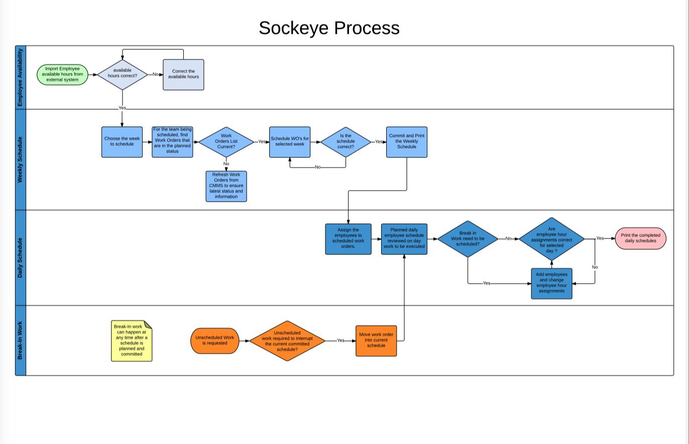 Schedule Process