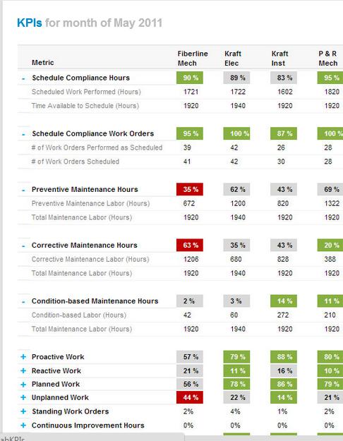 KPI - Scheduling Compliance